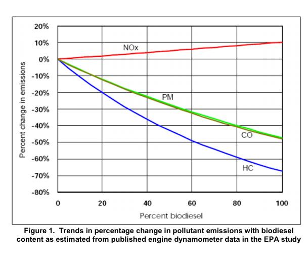Comparing Biodiesel Emissions to Petroleum Diesel Emissions